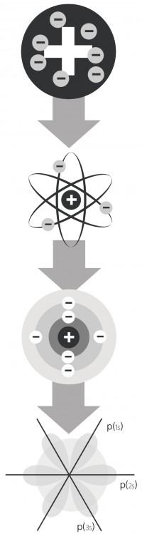 원자 모형의 변화. 위에서부터 차례대로 톰슨, 러더퍼드, 보어의 원자모형이다. 마지막은 훗날 하이젠베르크와 슈뢰딩거가 제안한 양자모형. - Ville Takanen(W) 제공